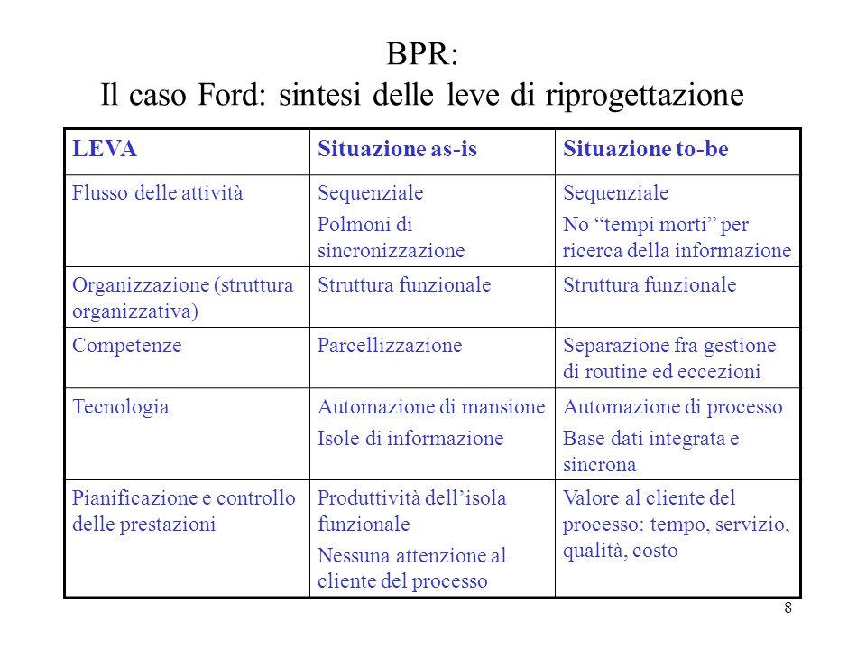 8 BPR: Il caso Ford: sintesi delle leve di riprogettazione LEVASituazione as-isSituazione to-be Flusso delle attivitàSequenziale Polmoni di sincronizz