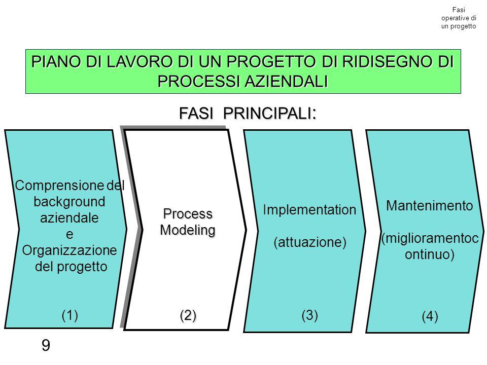 9 Fasi operative di un progetto FASI PRINCIPALI : Mantenimento (miglioramentoc ontinuo) (4) ProcessModeling(2) Implementation (attuazione) (3) Comprensione del background aziendale e Organizzazione del progetto (1) PIANO DI LAVORO DI UN PROGETTO DI RIDISEGNO DI PROCESSI AZIENDALI