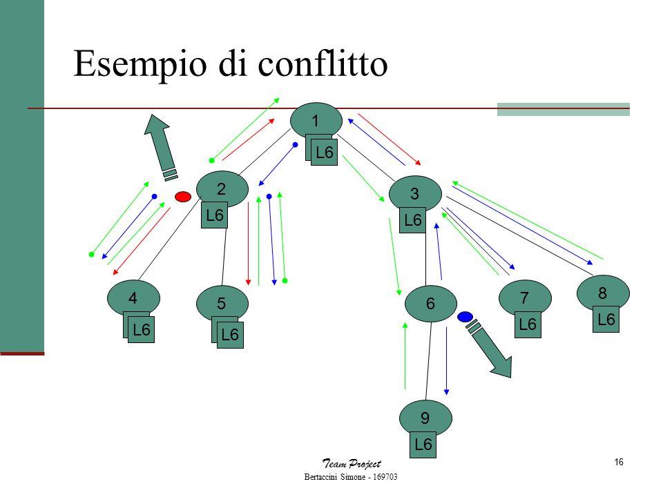 Team Project Bertaccini Simone - 169703 16 Esempio di conflitto 1 2 3 4 56 9 7 8 L2 L6 L2 L6