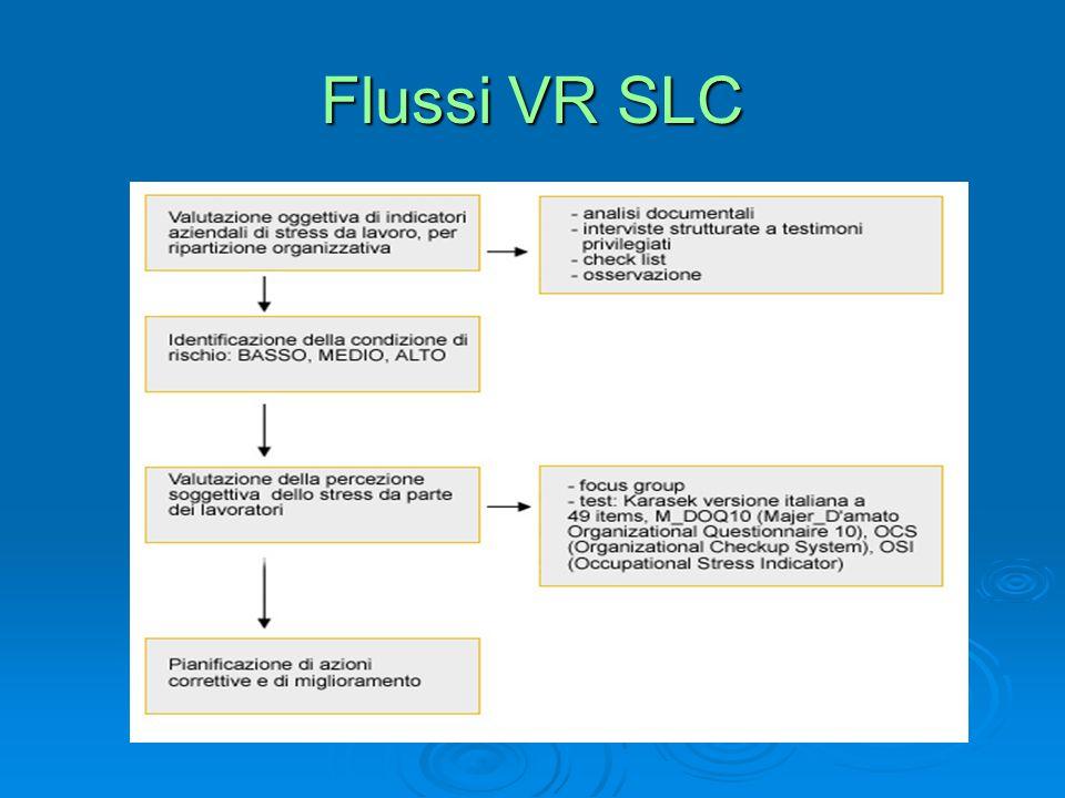 Flussi VR SLC
