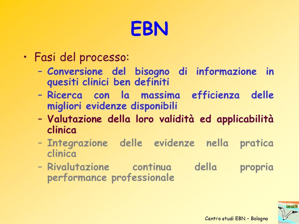 EBN Fasi del processo: –Conversione del bisogno di informazione in quesiti clinici ben definiti –Ricerca con la massima efficienza delle migliori evid