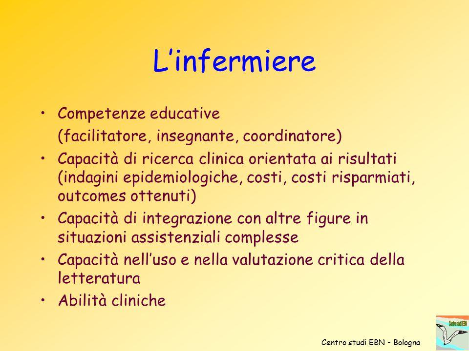 L'infermiere Competenze educative (facilitatore, insegnante, coordinatore) Capacità di ricerca clinica orientata ai risultati (indagini epidemiologich