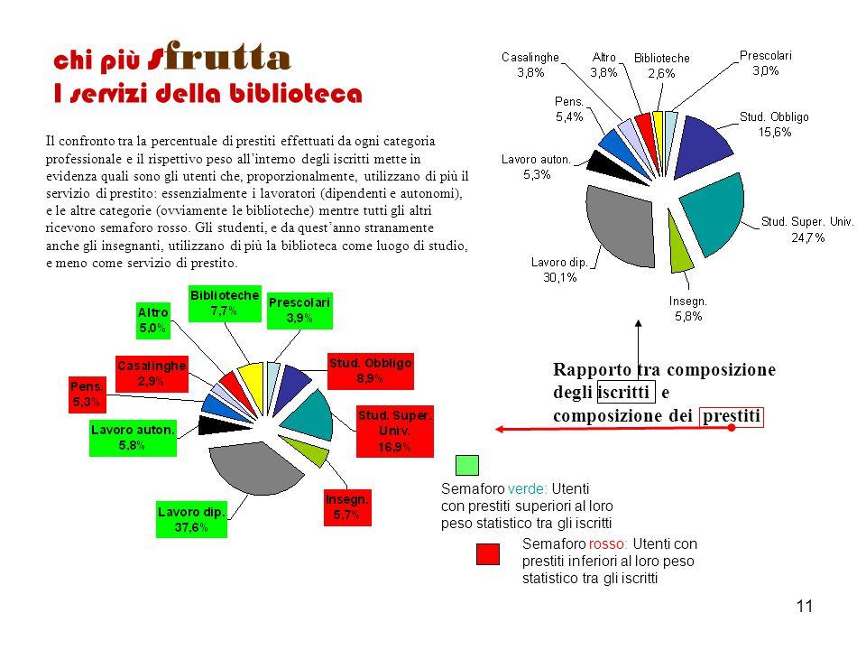 11 Rapporto tra composizione degli iscritti e composizione dei prestiti Semaforo verde: Utenti con prestiti superiori al loro peso statistico tra gli