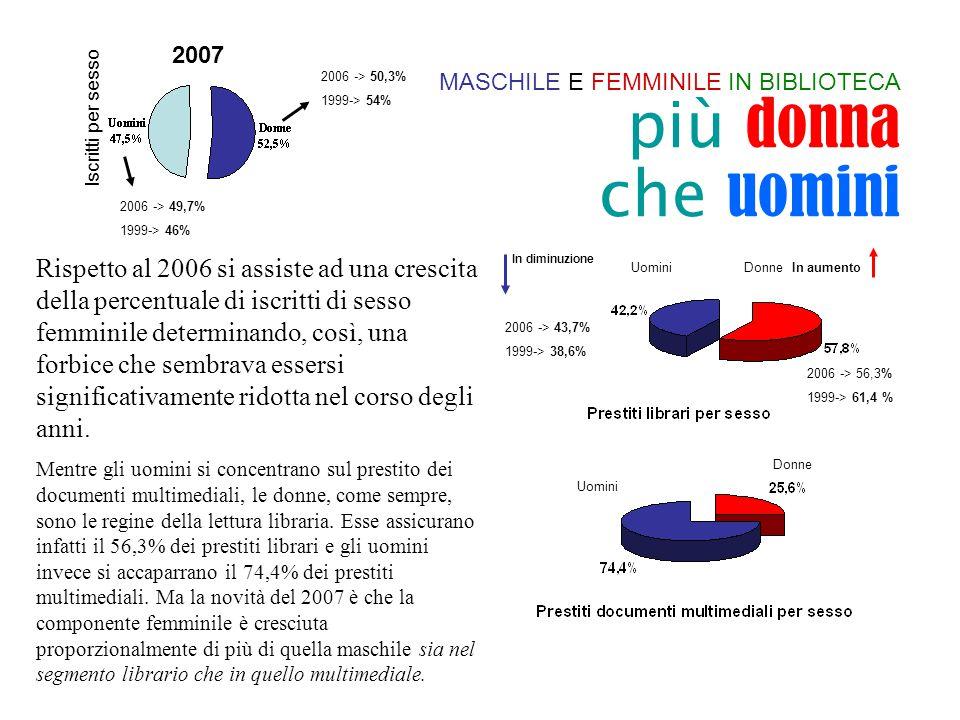 Rispetto al 2006 si assiste ad una crescita della percentuale di iscritti di sesso femminile determinando, così, una forbice che sembrava essersi significativamente ridotta nel corso degli anni.