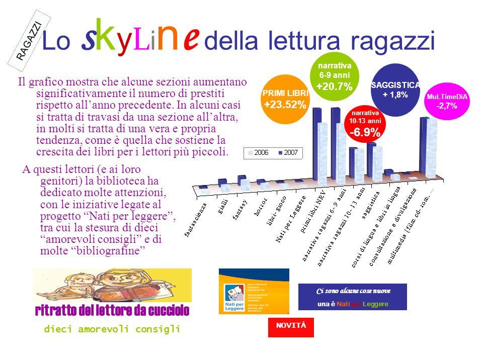 Lo s k y L i n e della lettura ragazzi Ci sono alcune cose nuove una è Nati per Leggere PRIMI LIBRI +23.52% NOVITÁ narrativa 6-9 anni +20.7% narrativa 10-13 anni -6.9% SAGGISTICA + 1,8% MuLTimeDiA -2,7% ritratto del lettore da cucciolo dieci amorevoli consigli RAGAZZI Il grafico mostra che alcune sezioni aumentano significativamente il numero di prestiti rispetto all'anno precedente.