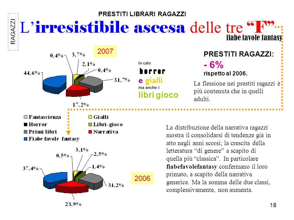 """18 L' irresistibile ascesa delle tre """"F"""" 2007 PRESTITI LIBRARI RAGAZZI La distribuzione della narrativa ragazzi mostra il consolidarsi di tendenze già"""