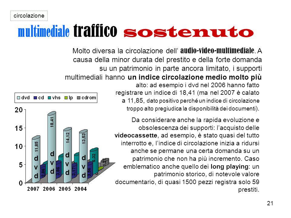 21 multimediale traffico sostenuto Molto diversa la circolazione dell' audio-video-multimediale. A causa della minor durata del prestito e della forte