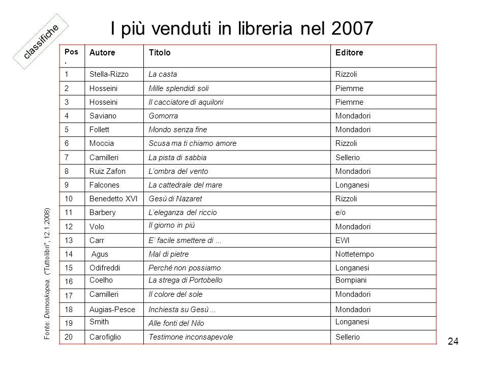 24 I più venduti in libreria nel 2007 Pos. AutoreTitoloEditore 1Stella-RizzoLa castaRizzoli 2HosseiniMille splendidi soliPiemme 3HosseiniIl cacciatore