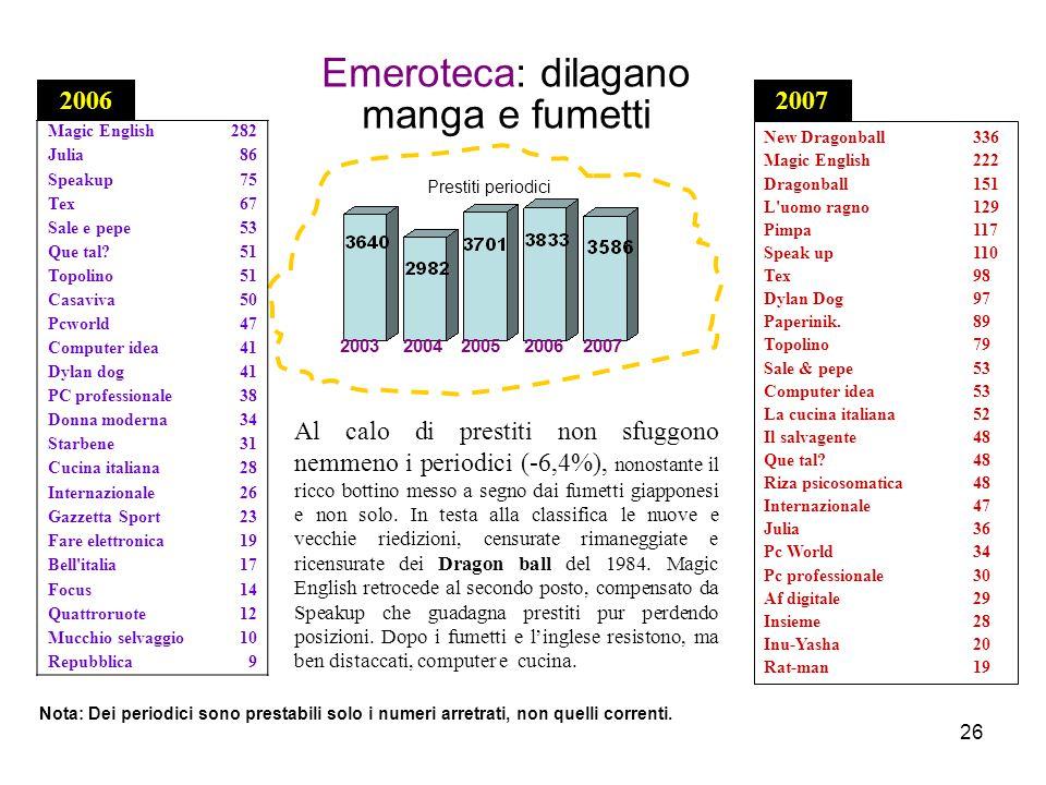26 2007 Emeroteca: dilagano manga e fumetti Nota: Dei periodici sono prestabili solo i numeri arretrati, non quelli correnti.