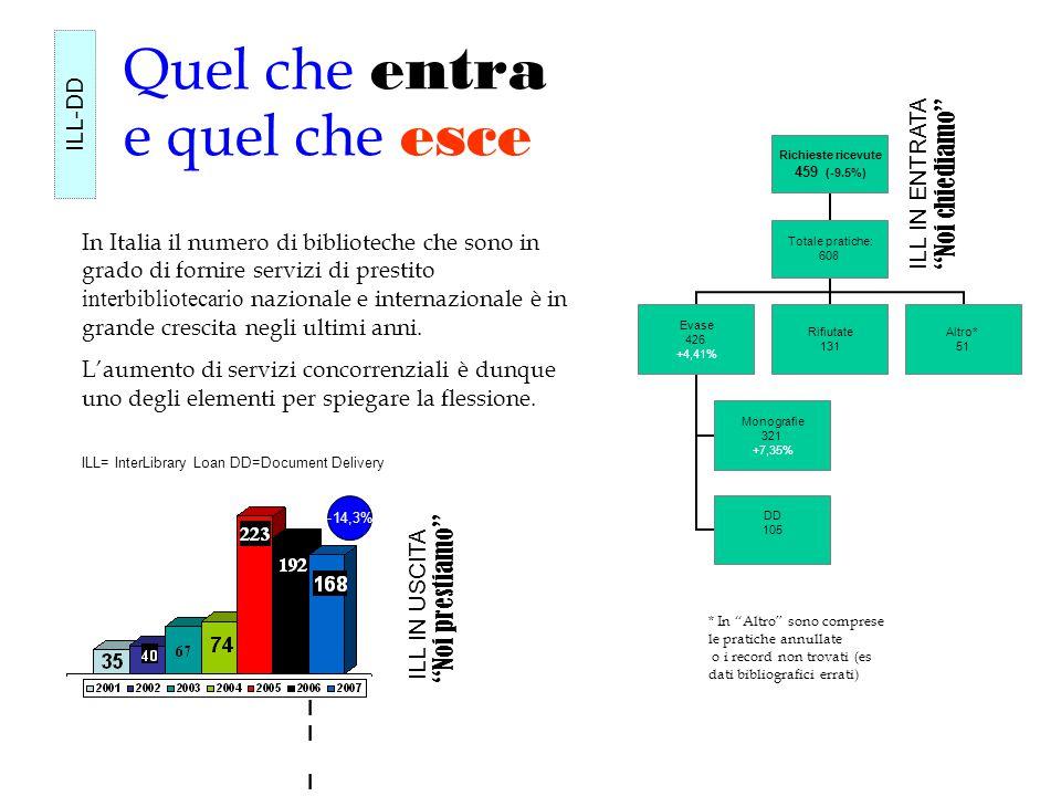 Quel che entra e quel che esce Richieste ricevute 459 (-9.5%) Totale pratiche: 608 Evase 426 +4,41% Monografie 321 +7,35% DD 105 Rifiutate 131 Altro* 51 Il ILIl IL ILL-DD ILL IN ENTRATA ILL IN USCITA * In Altro sono comprese le pratiche annullate o i record non trovati (es dati bibliografici errati) ILL= InterLibrary Loan DD=Document Delivery -14,3% In Italia il numero di biblioteche che sono in grado di fornire servizi di prestito interbibliotecario nazionale e internazionale è in grande crescita negli ultimi anni.