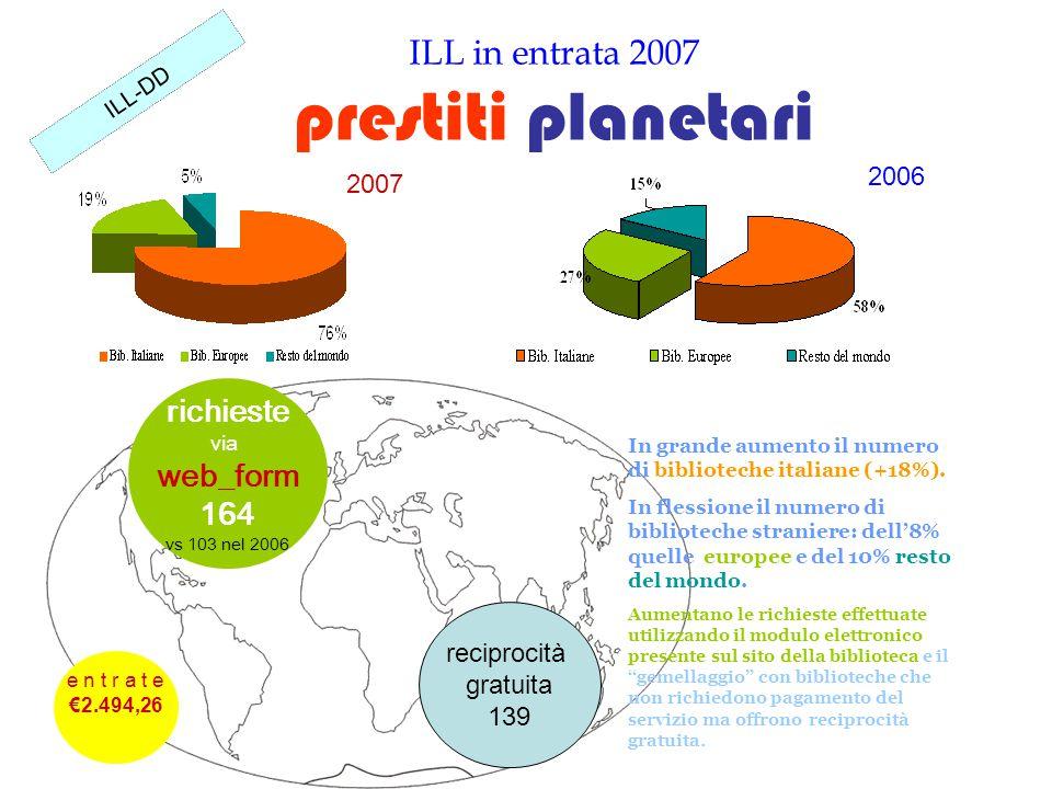 ILL in entrata 2007 prestiti planetari ILL-DD 2006 2007 reciprocità gratuita 139 richieste via web_form 164 vs 103 nel 2006 e n t r a t e €2.494,26 In grande aumento il numero di biblioteche italiane (+18%).