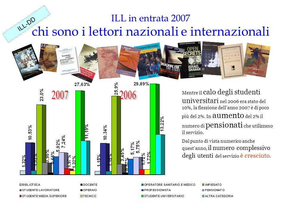 ILL in entrata 2007 chi sono i lettori nazionali e internazionali ILL-DD Mentre il calo degli studenti universitari nel 2006 era stato del 10%, la flessione dell'anno 2007 è di poco più del 2%.