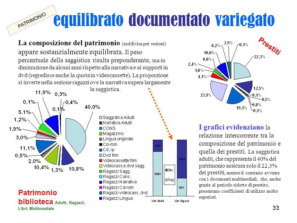 33 equilibrato documentato variegato Patrimonio biblioteca Adulti, Ragazzi, Libri, Multimediale Prestiti I grafici evidenziano la relazione intercorrente tra la composizione del patrimonio e quella dei prestiti.