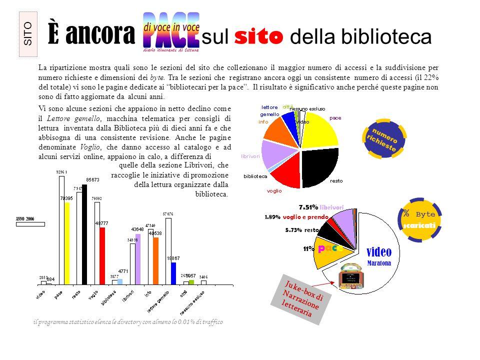 È ancora sul sito della biblioteca 58% video Maratona 11% pace 7.51% librivori La ripartizione mostra quali sono le sezioni del sito che collezionano il maggior numero di accessi e la suddivisione per numero richieste e dimensioni dei byte.