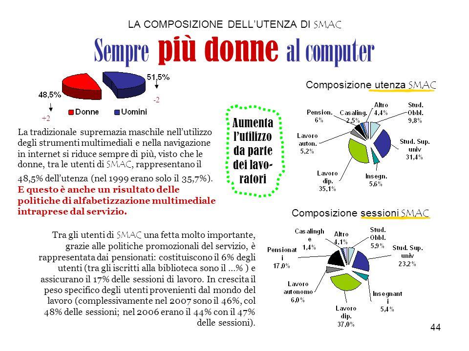 44 LA COMPOSIZIONE DELL'UTENZA DI SMAC Sempre più donne al computer -2 +2 La tradizionale supremazia maschile nell'utilizzo degli strumenti multimediali e nella navigazione in internet si riduce sempre di più, visto che le donne, tra le utenti di SMAC, rappresentano il 48,5% dell'utenza (nel 1999 erano solo il 35,7%).