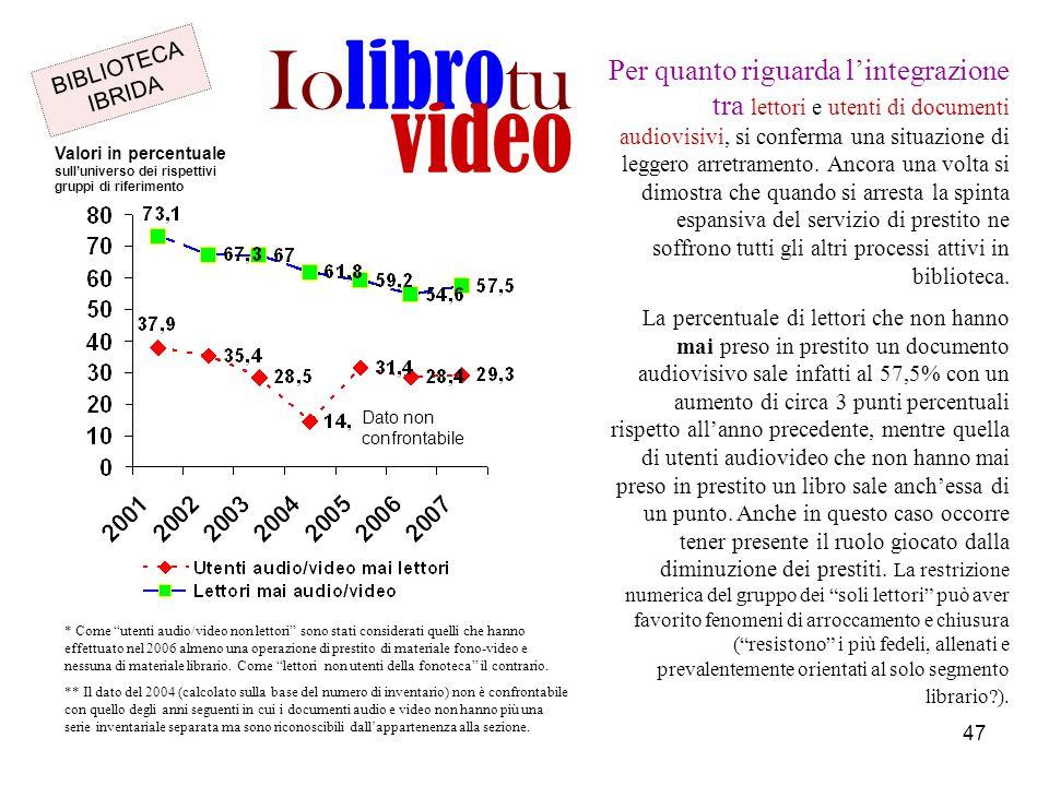 47 Io libro tu video Per quanto riguarda l'integrazione tra lettori e utenti di documenti audiovisivi, si conferma una situazione di leggero arretrame