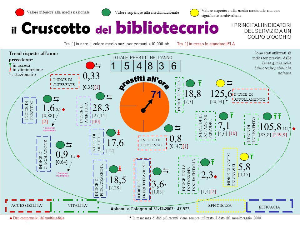 5 il Cruscotto del bibliotecario I PRINCIPALI INDICATORI DEL SERVIZIO A UN COLPO D'OCCHIO 1 5 4 8 3 6 TOTALE PRESTITI NELL'ANNO 71 INDICE DIAPERTURA T