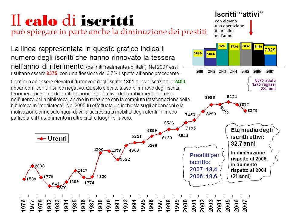 La linea rappresentata in questo grafico indica il numero degli iscritti che hanno rinnovato la tessera nell'anno di riferimento (definiti realmente abilitati ).