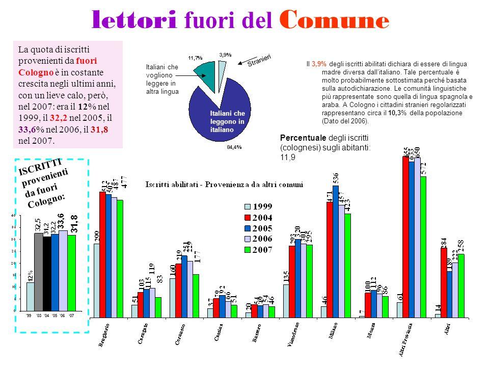 La quota di iscritti provenienti da fuori Cologno è in costante crescita negli ultimi anni, con un lieve calo, però, nel 2007: era il 12% nel 1999, il 32,2 nel 2005, il 33,6% nel 2006, il 31,8 nel 2007.