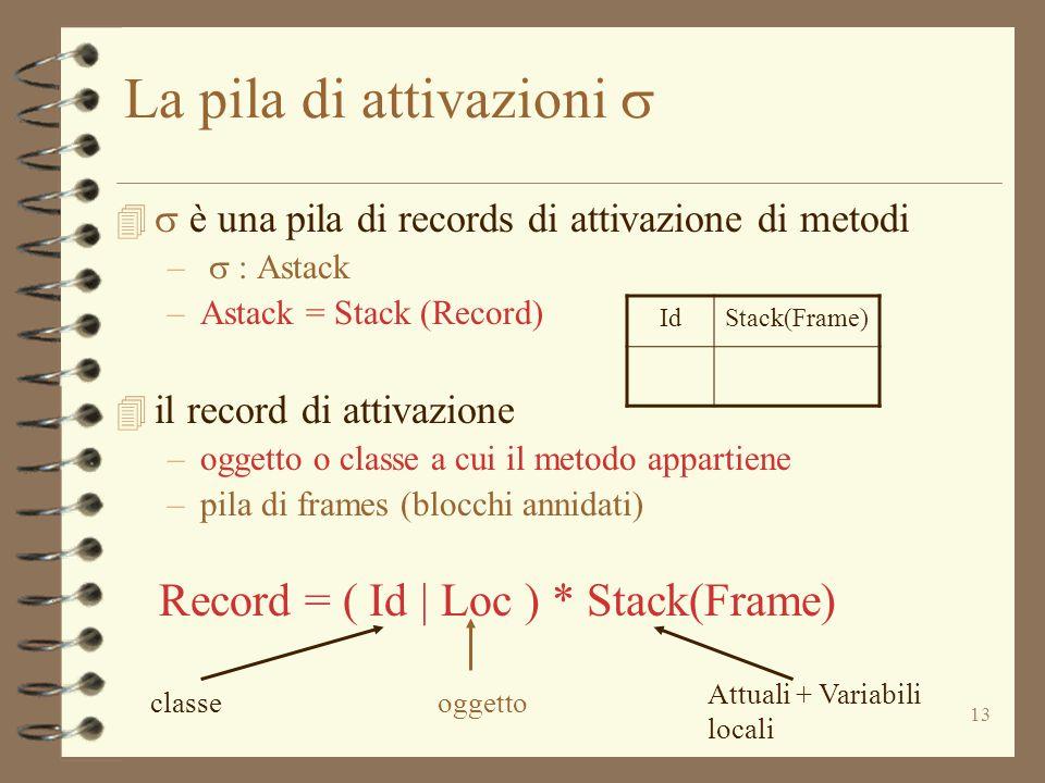 13 La pila di attivazioni    è una pila di records di attivazione di metodi –  : Astack –Astack = Stack (Record) 4 il record di attivazione –ogg