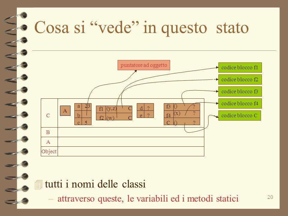 """20 Cosa si """"vede"""" in questo stato 4 tutti i nomi delle classi –attraverso queste, le variabili ed i metodi statici Object A B C A A a b c 23 5 d e ? ?"""