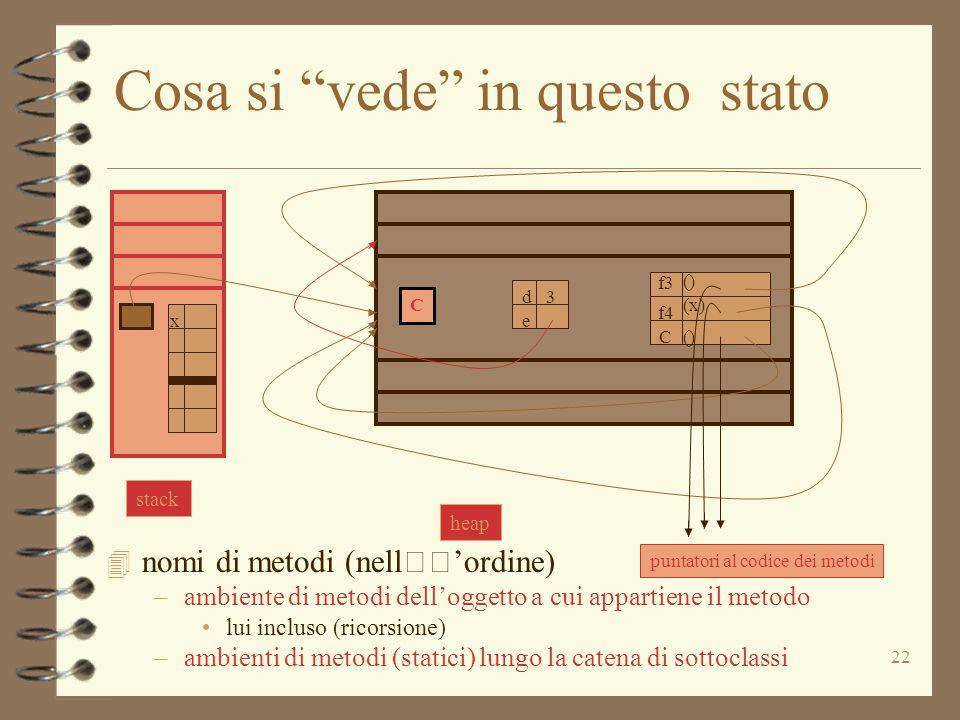 """22 Cosa si """"vede"""" in questo stato 4 nomi di metodi (nell'ordine) –ambiente di metodi dell'oggetto a cui appartiene il metodo lui incluso (ricorsione)"""