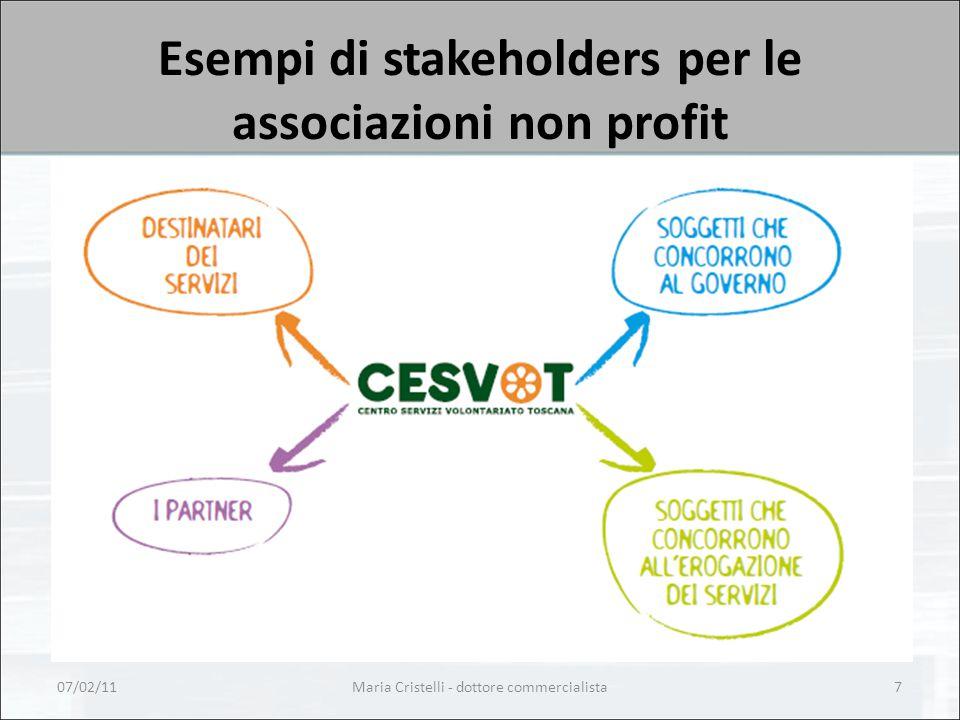 Esempi di stakeholders per le associazioni non profit 07/02/11Maria Cristelli - dottore commercialista7