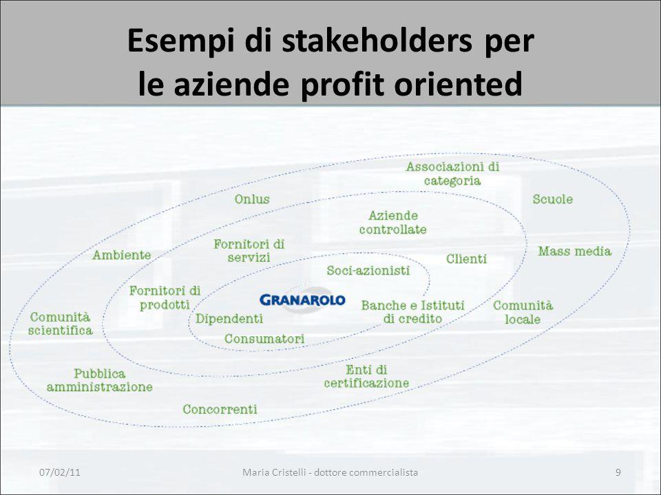 Esempi di stakeholders per le aziende profit oriented 07/02/11Maria Cristelli - dottore commercialista9