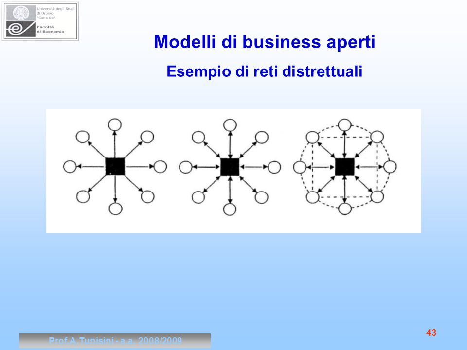 Prof.A.Tunisini - a.a. 2008/2009 43 Modelli di business aperti Esempio di reti distrettuali