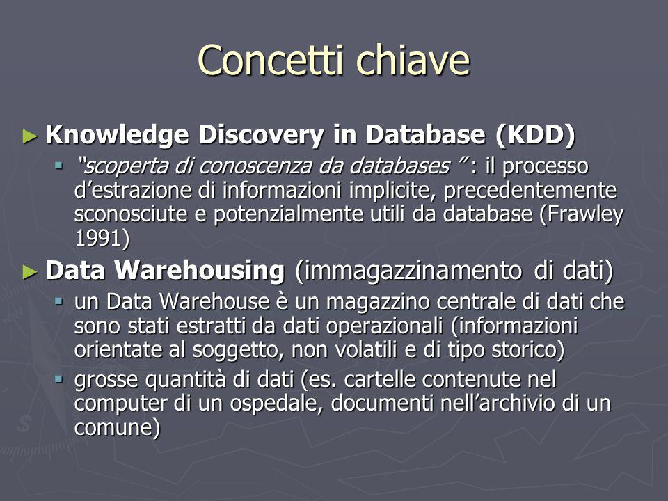 """Concetti chiave ► Knowledge Discovery in Database (KDD)  """"scoperta di conoscenza da databases """" : il processo d'estrazione di informazioni implicite,"""