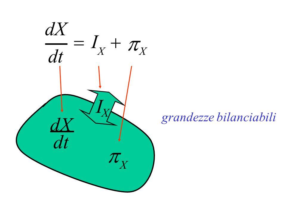 I X  X dX dt grandezze bilanciabili dt dX  I X   X