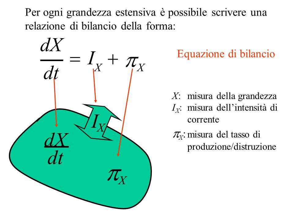 dt dX  I X   X I X  X dt X: misura della grandezza I X : misura dell'intensità di corrente  X : misura del tasso di produzione/distruzione Per ogni grandezza estensiva è possibile scrivere una relazione di bilancio della forma: Equazione di bilancio