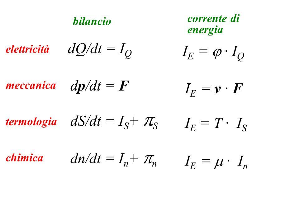 elettricità meccanica termologia chimica dQ/dt = I Q dp/dt = F dS/dt = I S +  S dn/dt = I n +  n bilancio I E =  · I Q I E = v · F I E = T · I S I E =  · I n corrente di energia