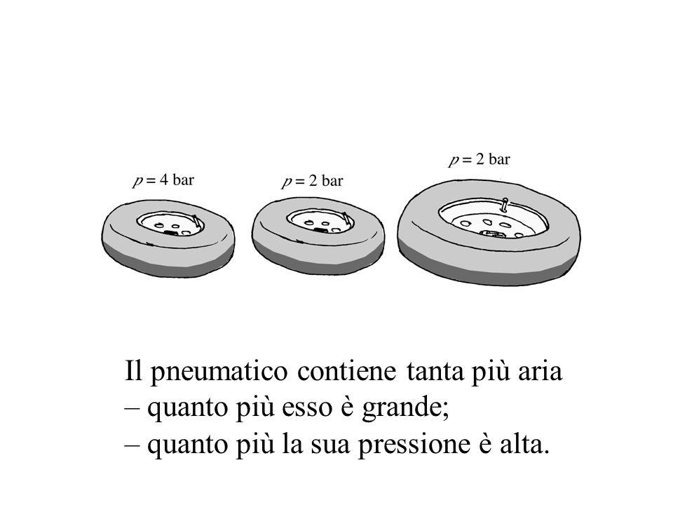 Il pneumatico contiene tanta più aria – quanto più esso è grande; – quanto più la sua pressione è alta.