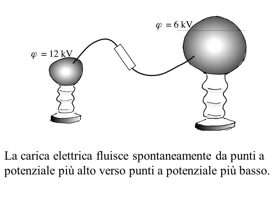 La carica elettrica fluisce spontaneamente da punti a potenziale più alto verso punti a potenziale più basso.