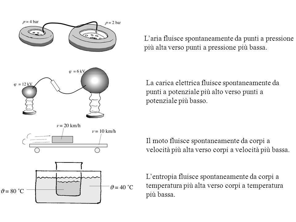 L'aria fluisce spontaneamente da punti a pressione più alta verso punti a pressione più bassa.