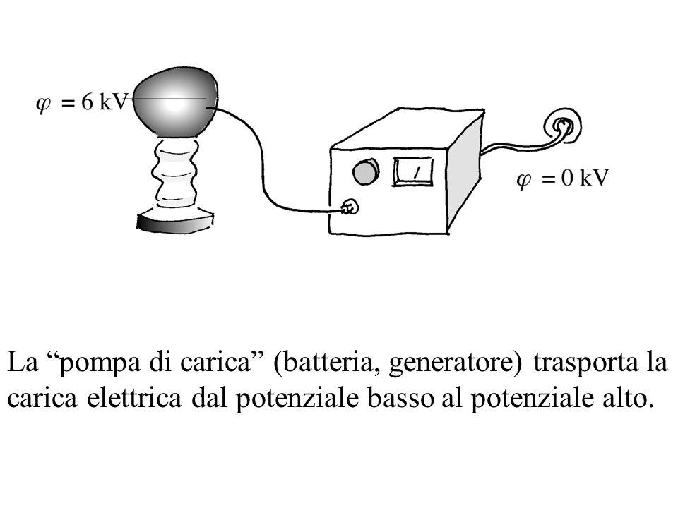 La pompa di carica (batteria, generatore) trasporta la carica elettrica dal potenziale basso al potenziale alto.