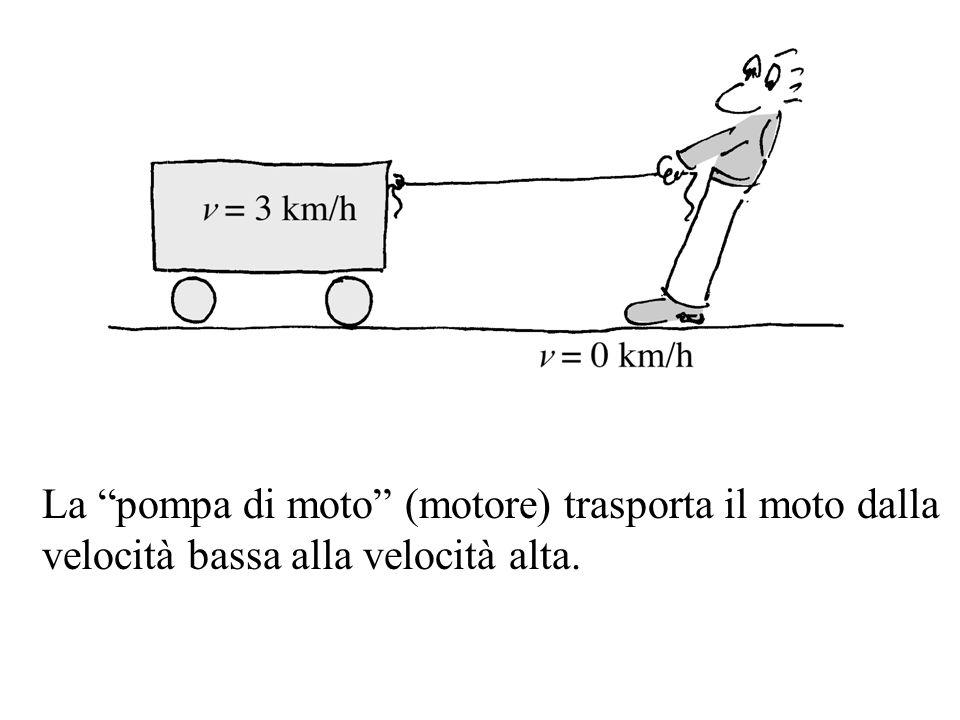 La pompa di moto (motore) trasporta il moto dalla velocità bassa alla velocità alta.