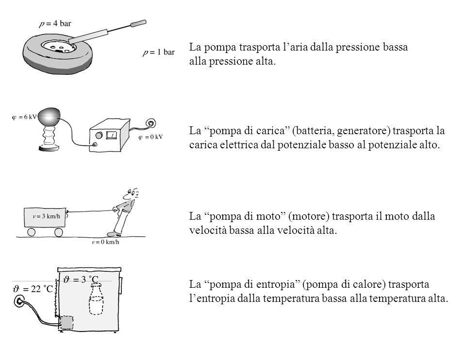 La pompa trasporta l'aria dalla pressione bassa alla pressione alta.
