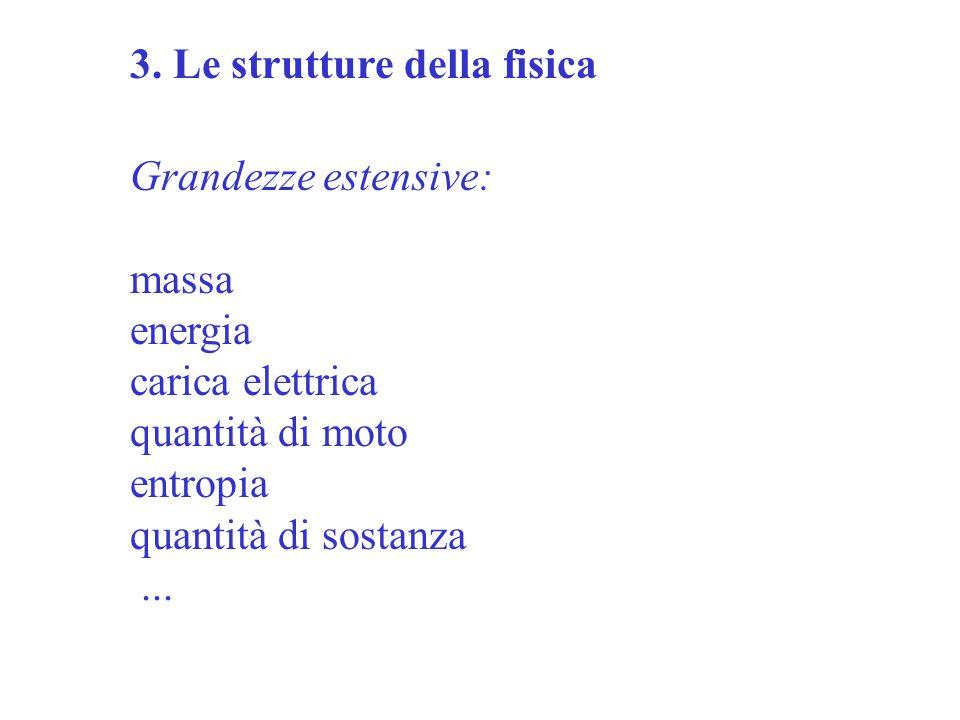 3. Le strutture della fisica Grandezze estensive: massa energia carica elettrica quantità di moto entropia quantità di sostanza...