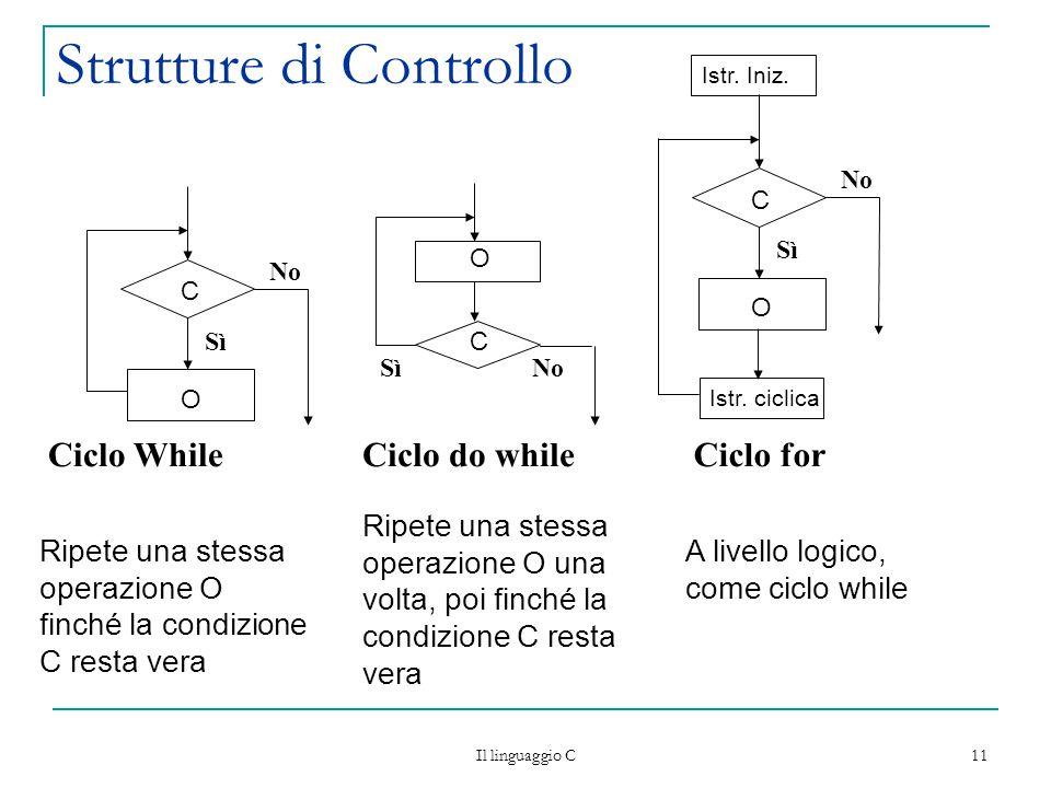 Il linguaggio C 11 Strutture di Controllo Ciclo WhileCiclo do whileCiclo for Sì No SìNo Ripete una stessa operazione O finché la condizione C resta vera C O O C Ripete una stessa operazione O una volta, poi finché la condizione C resta vera A livello logico, come ciclo while Sì No C O Istr.