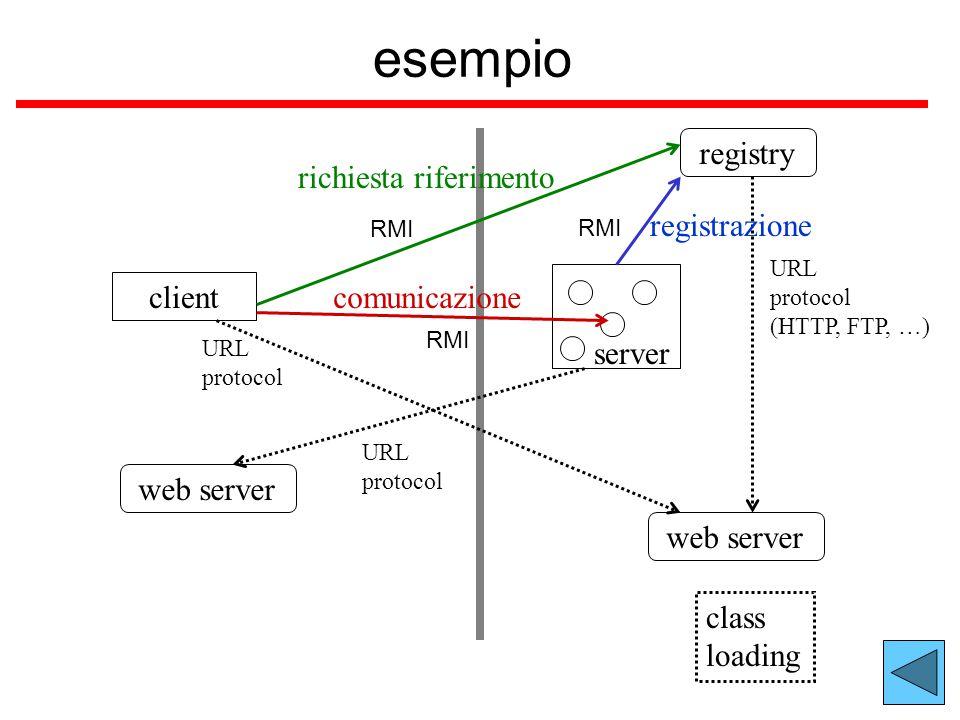 esempio client server registry web server RMI URL protocol URL protocol URL protocol (HTTP, FTP, …) web server registrazione richiesta riferimento comunicazione class loading
