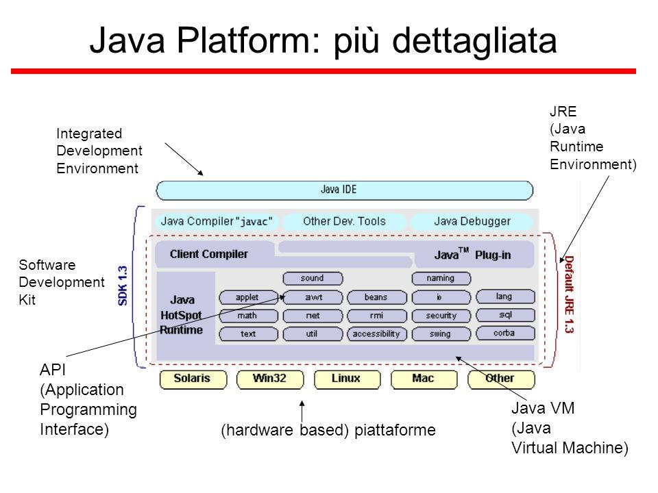 Cosa supporta l'API Gli essenziali –oggetti, tipi base, strutture dati, threads, input/output,...