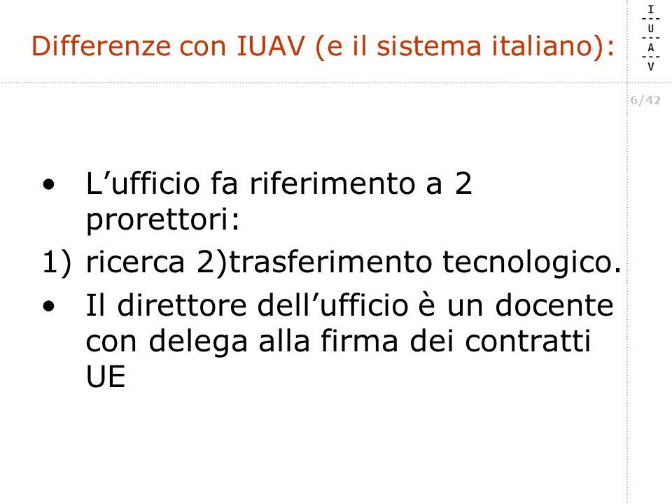 6/42 Differenze con IUAV (e il sistema italiano): L'ufficio fa riferimento a 2 prorettori: 1)ricerca 2)trasferimento tecnologico.