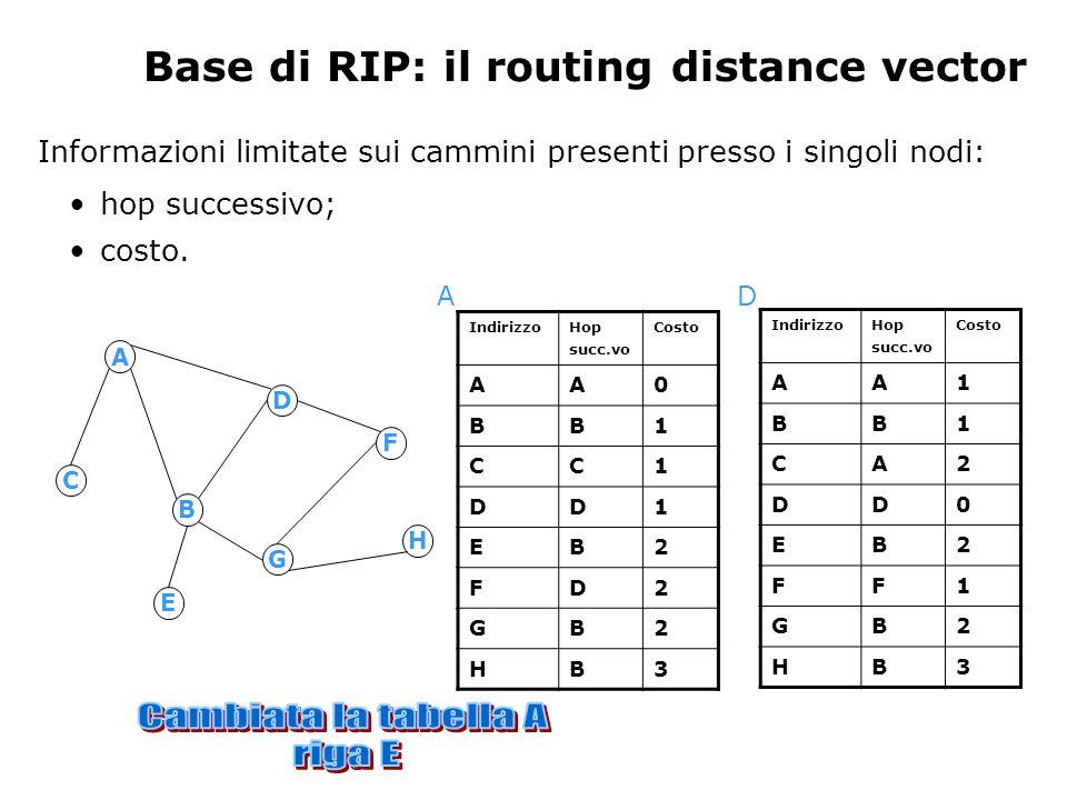 Base di RIP: il routing distance vector Informazioni limitate sui cammini presenti presso i singoli nodi: hop successivo; costo.
