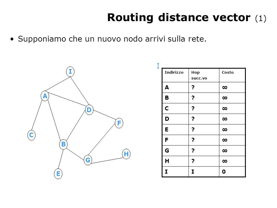 Routing distance vector (1) A B D G F C H E I Indirizzo Hop succ.vo Costo A ∞ B ∞ C ∞ D ∞ E ∞ F ∞ G ∞ H ∞ II0 I Supponiamo che un nuovo nodo arrivi sulla rete.