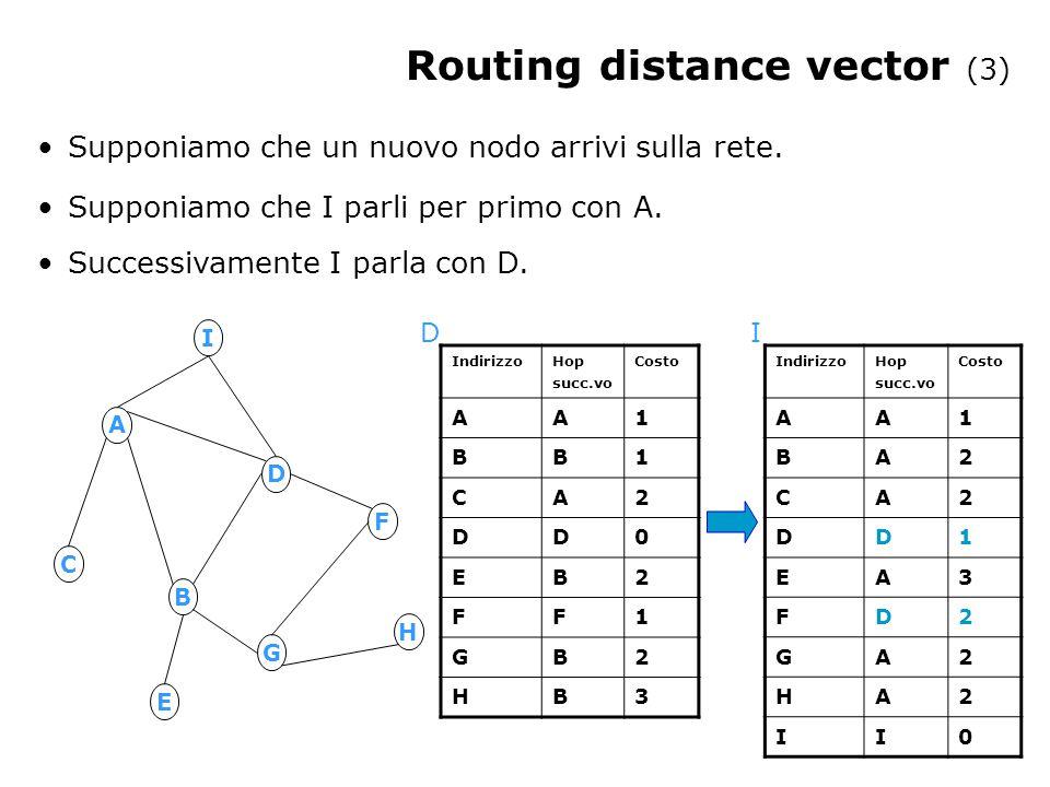 Routing distance vector (3) A B D G F C H E I Indirizzo Hop succ.vo Costo AA1 BA2 CA2 DD1 EA3 FD2 GA2 HA2 II0 I Indirizzo Hop succ.vo Costo AA1 BB1 CA2 DD0 EB2 FF1 GB2 HB3 D Supponiamo che un nuovo nodo arrivi sulla rete.