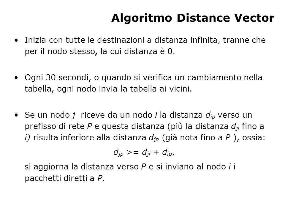 Algoritmo Distance Vector Inizia con tutte le destinazioni a distanza infinita, tranne che per il nodo stesso, la cui distanza è 0.