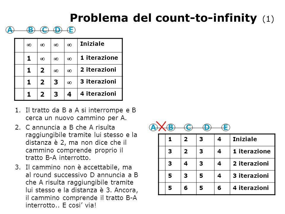 Problema del count-to-infinity (1) ABCDE  Iniziale 1  1 iterazione 12  2 iterazioni 123  3 iterazioni 1234 4 iterazioni ABCDE 1234Iniziale 32341 iterazione 34342 iterazioni 53543 iterazioni 56564 iterazioni 1.Il tratto da B a A si interrompe e B cerca un nuovo cammino per A.