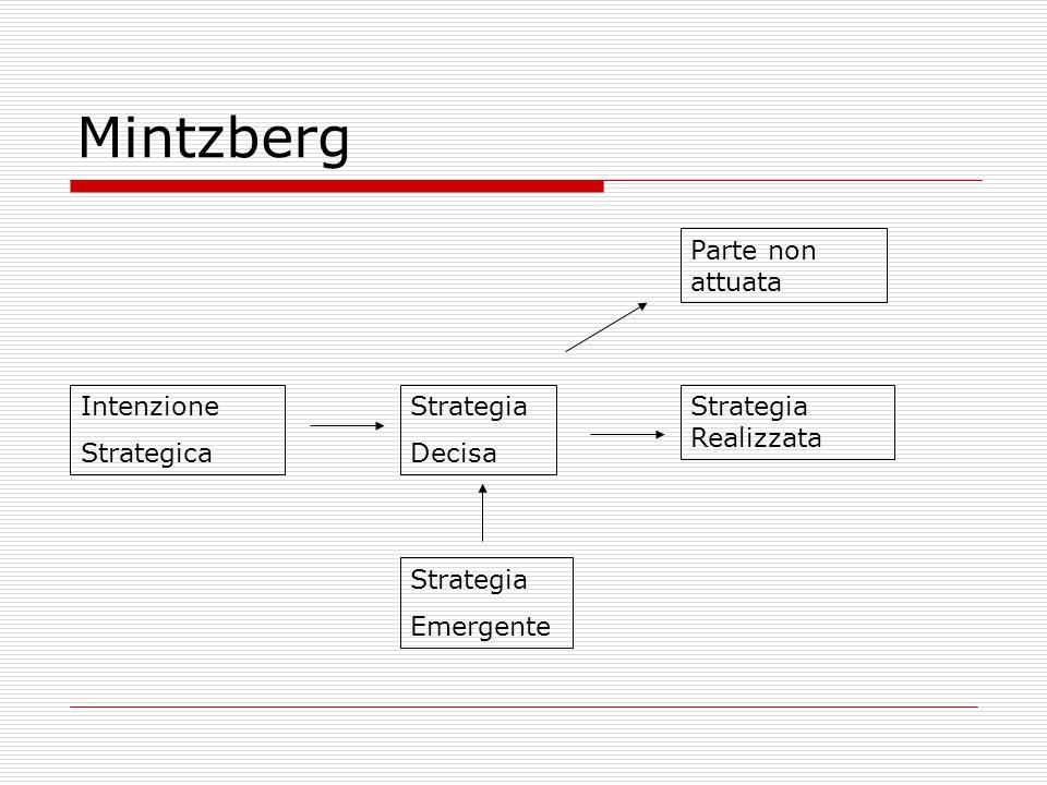 Mintzberg Intenzione Strategica Strategia Decisa Parte non attuata Strategia Realizzata Strategia Emergente